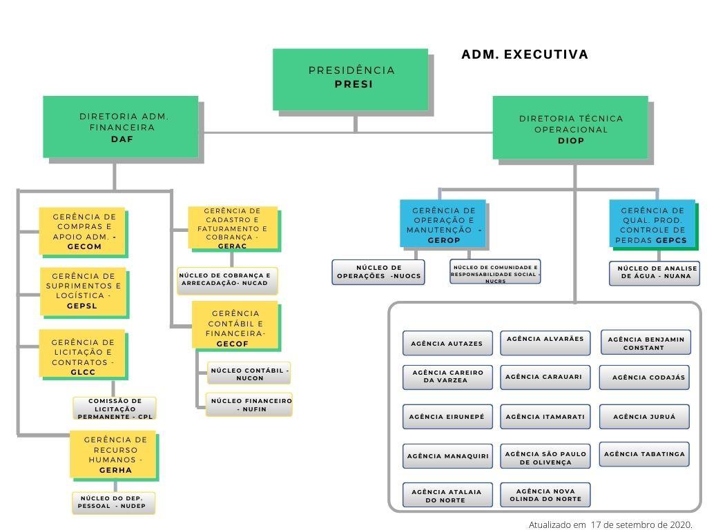 ORGANOGRAMA ADM.Executiva