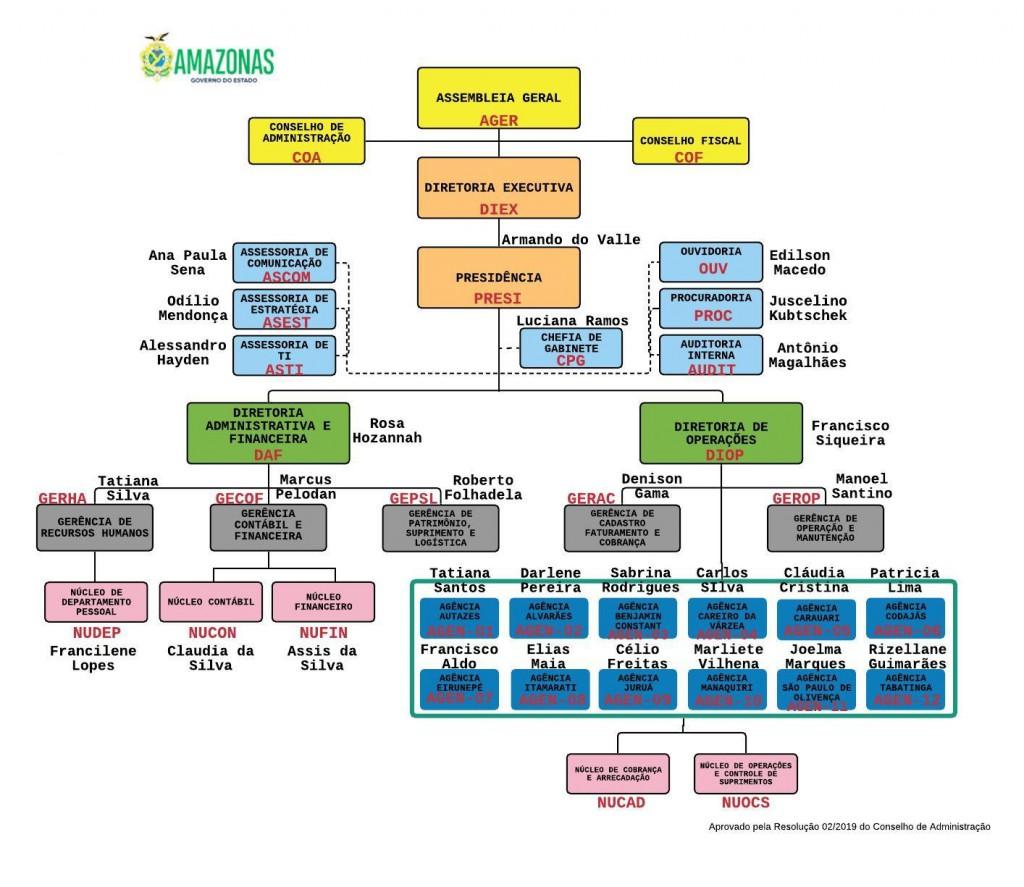 Organograma da Cosama